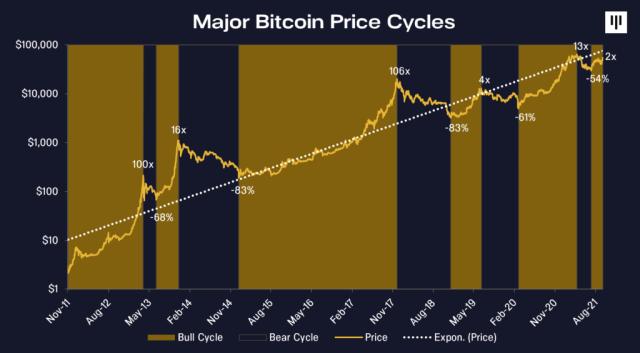 Một Bitcoin ETF có thể đẩy giá BTC lên đỉnh mới không? Chu kỳ giá Bitcoin