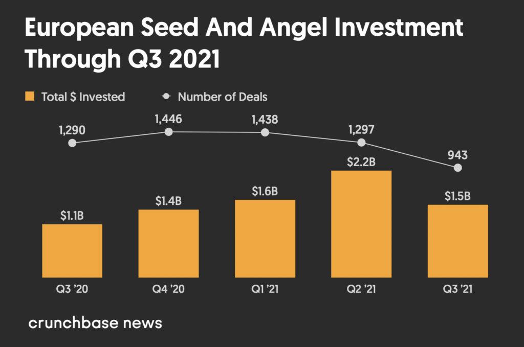 Vốn đầu tư mạo hiểm của Châu Âu vẫn đang trên đà tăng trưởng với nhiều kỳ lân hơn - Giá trị đầu tư mạo hiểm giai đoạn hạt giống của châu Âu từ Q3 2020 đến Q3 2021