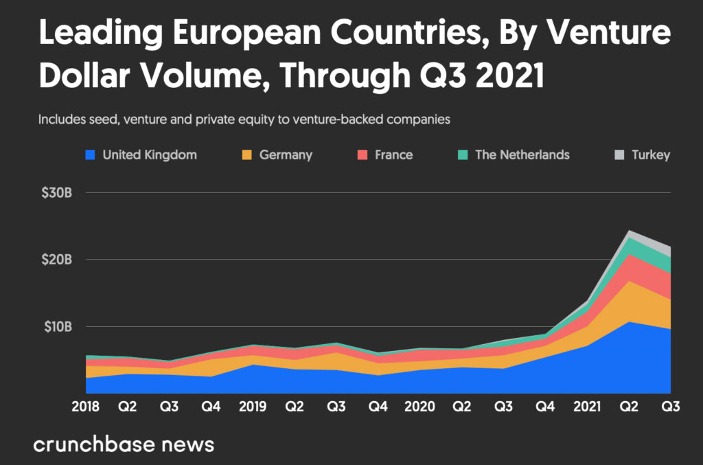 Vốn đầu tư mạo hiểm của Châu Âu vẫn đang trên đà tăng trưởng với nhiều kỳ lân hơn - Giá trị đầu tư mạo hiểm Châu Âu từ quý 1/2019 đến quý 3/2021 theo quốc gia