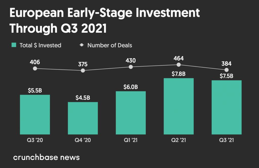 Vốn đầu tư mạo hiểm của Châu Âu vẫn đang trên đà tăng trưởng với nhiều kỳ lân hơn - Giá trị đầu tư mạo hiểm giai đoạn đầu của châu Âu từ Quý 3 năm 2020 đến Quý 3 năm 2021