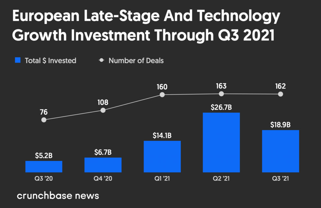 Vốn đầu tư mạo hiểm của Châu Âu vẫn đang trên đà tăng trưởng với nhiều kỳ lân hơn - Giá trị đầu tư mạo hiểm giai đoạn sau của châu Âu từ Quý 3 năm 2020 đến Quý 3 năm 2021