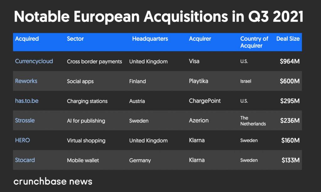 Vốn đầu tư mạo hiểm của Châu Âu vẫn đang trên đà tăng trưởng với nhiều kỳ lân hơn - Các vụ mua lại đáng chú ý ở châu Âu trong quý 3 năm 2021