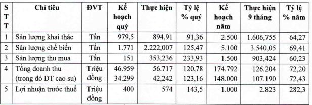 Điểm tin doanh nghiệp: QRS, HRC, BCG Đã tiêu 420 tỷ đồng