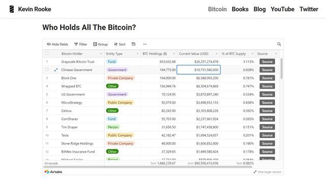 Những người sở hữu Bitcoin