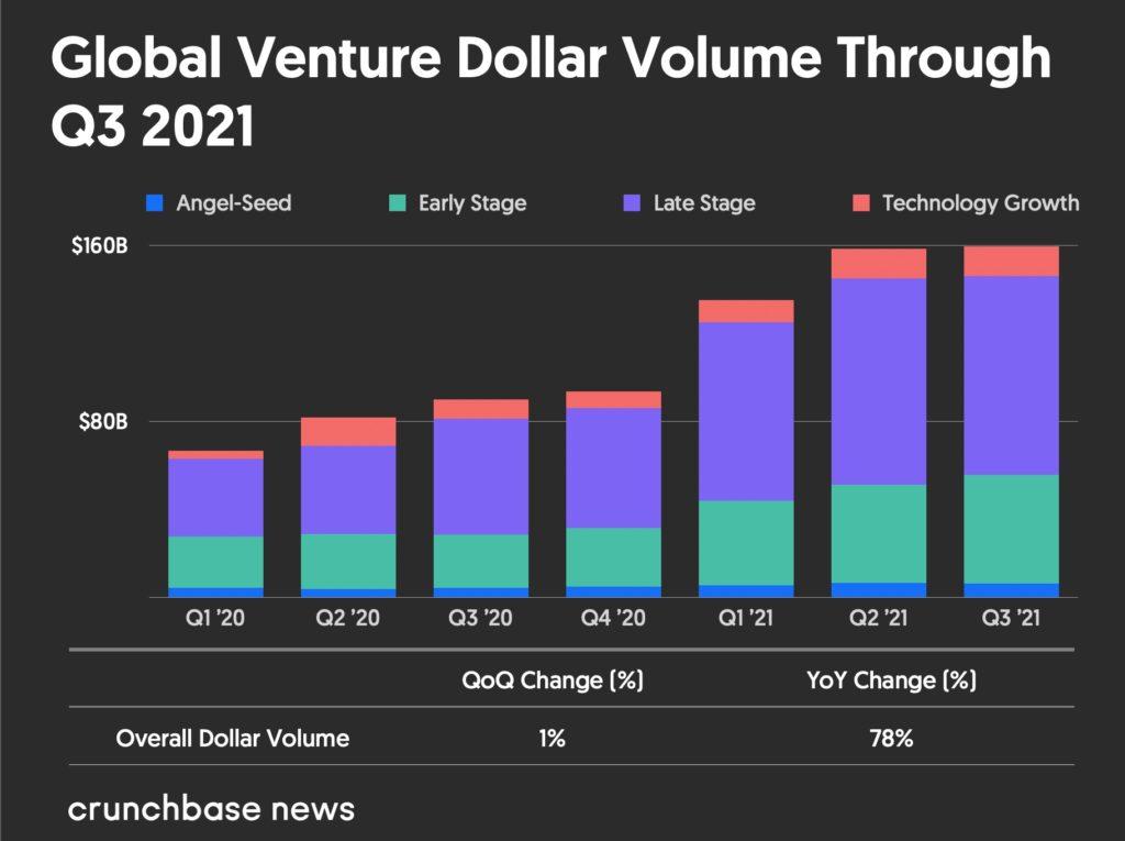 Khối lượng đô la mạo hiểm toàn cầu từ quý 1 năm 2020 đến quý 3 năm 2021