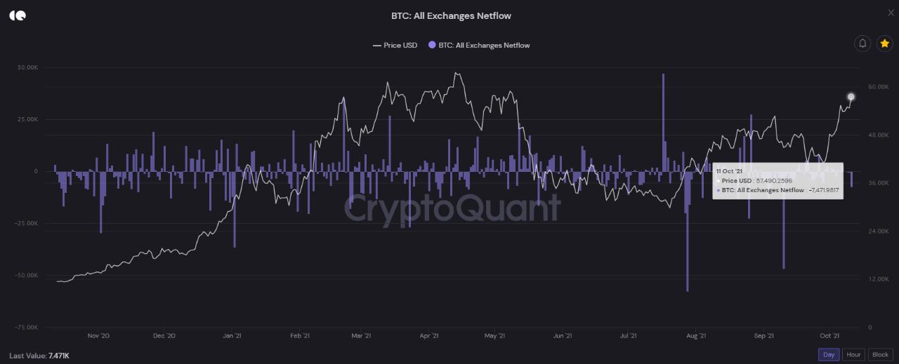 Luồng Bitcoin