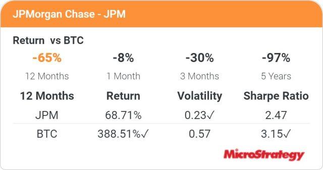 Bitcoin đã tăng vọt bao nhiêu lần kể từ khi Jamie Dimon nói với bạn rằng Bitcoin không có giá trị? So sánh lợi nhuận đầu tư Bitcoin và JPMorgan