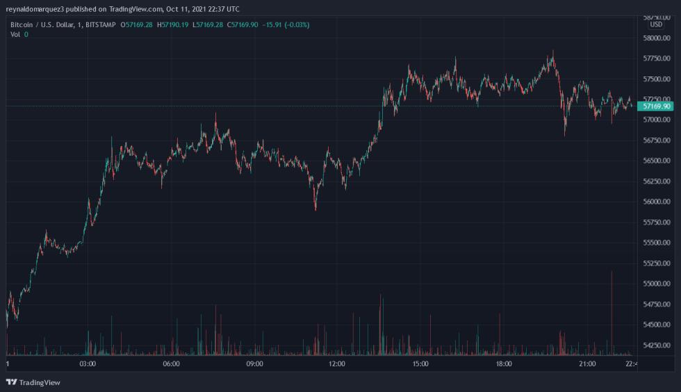 Bitcoin đã tăng vọt bao nhiêu lần kể từ khi Jamie Dimon nói rằng Bitcoin không có giá trị? Biểu đồ giá Bitcoin