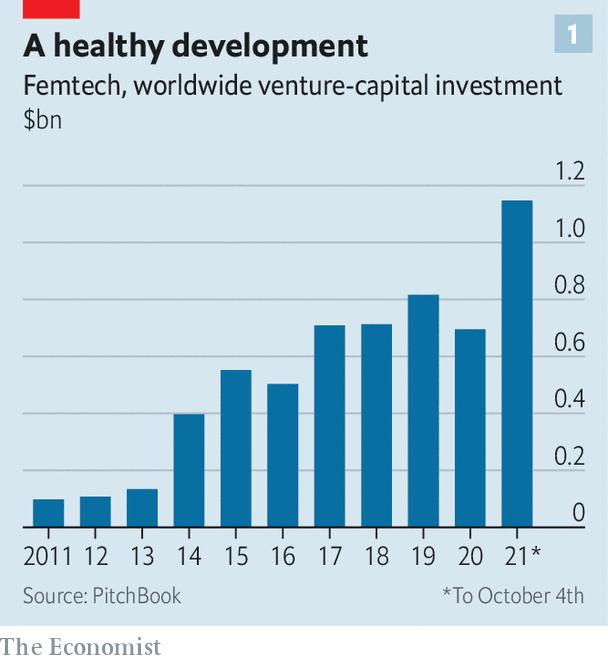 Các công ty Femtech cũng đã được tận hưởng sự bùng nổ đầu tư