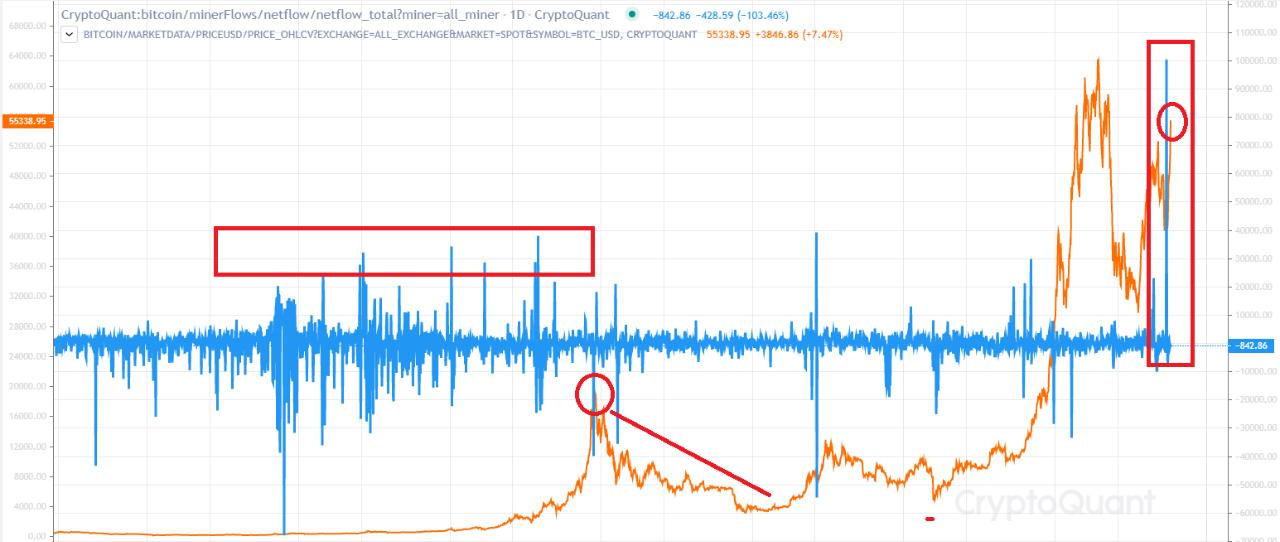 Các thợ đào chuyển một lượng Bitcoin chưa từng thấy đến các sàn giao dịch, netflow của thợ đào tăng đột biến