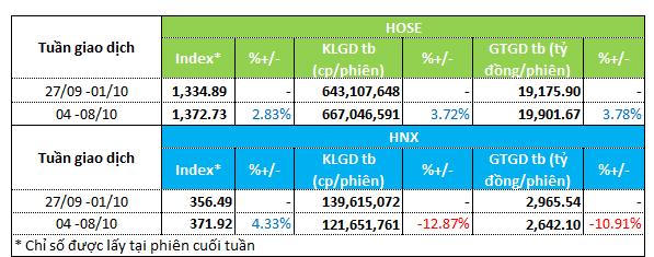 Dòng tiền tuần 04 - 08/10/2021 ưu tiên cổ phiếu giấy và cổ phiếu than - hình 1