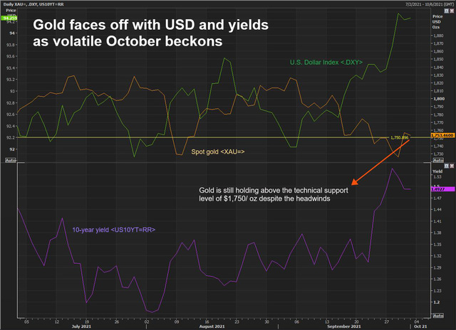 Giới đầu tư và phân tích dự báo giá vàng tuần đầu tháng 10 như thế nào?  -Ảnh 1.