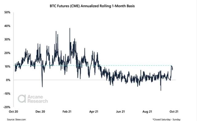 Bitcoin Futures Premium CME