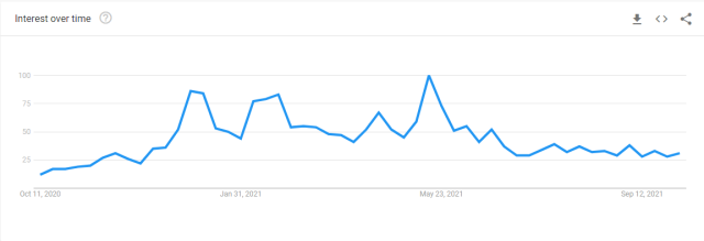 Mặc dù giá Bitcoin tăng, GoogleXu hướng thể hiện sự quan tâm vẫn ở mức thấp hình 1