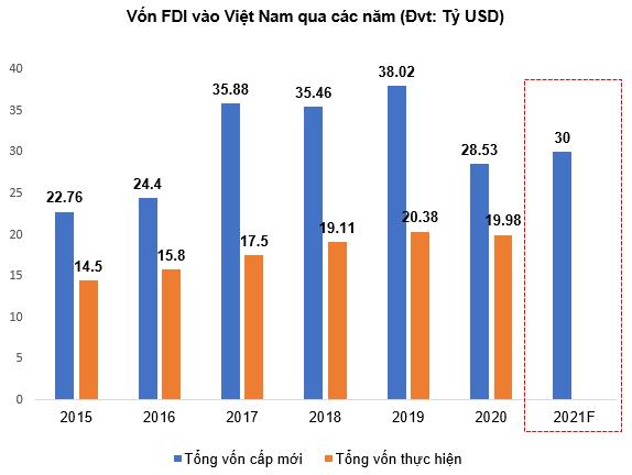 SNZ - Tiềm năng tăng giá - Vốn FDI vào Việt Nam qua các năm