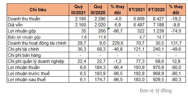 Điểm tin doanh nghiệp 13/10: Viwaco cổ tức 100%, HND biên giảm vẫn lãi , Chứng khoán (NHSV) lãi 300%