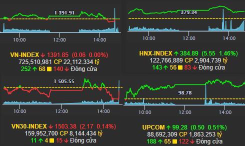Nhịp điệu thị trường 14/10: Small Cap, Mid Cap chạy nhanh, Large Cap ì ạch giằng co