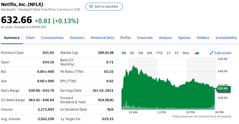 cổ phiếu của Netflix lên mức cao nhất lịch sử