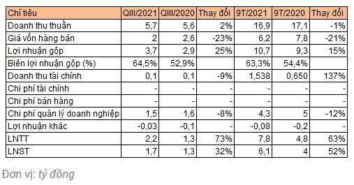 Điểm tin doanh nghiệp ngày 11/10: TET, CII, SSI