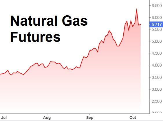 Nhìn nhận xu hướng đi lên của cổ phiếu gas