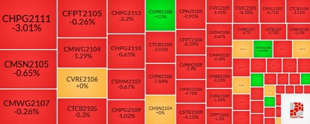 Thị trường chứng quyền 8/10/2021: Nhà đầu tư nước ngoài bán ròng
