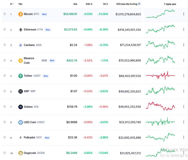 Tiền điện tử tuần 03 - 09/10/2021: Shiba Inu tăng hơn 270%, Bitcoin 13% và Ethereum tăng hơn 8%