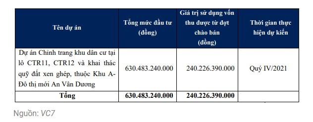 Điểm tin doanh nghiệp: PAN, VC7, DGW