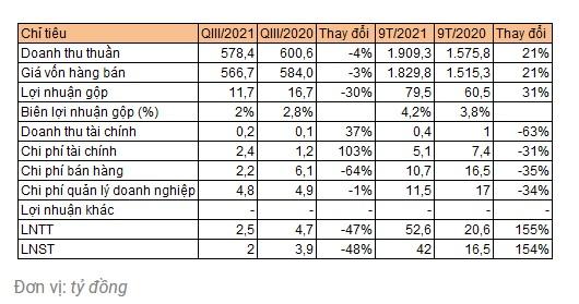 Điểm tin doanh nghiệp 12/10: AGP, VCA, PIC