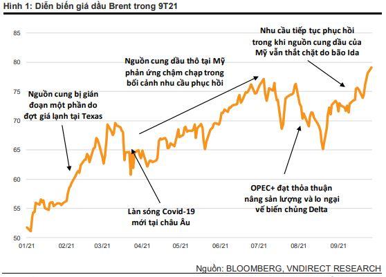 Diễn biến giá dầu Brent trong 9 tháng đầu năm 2021