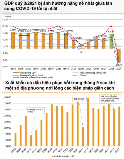 GDP quý 3/2021 bị ảnh hưởng nặng nề