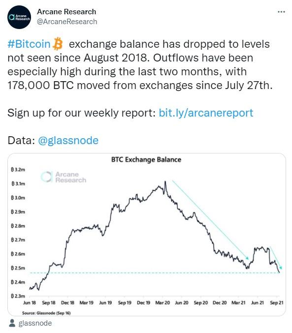 Mike McGlone: Bitcoin có khả năng tăng lên 100.000 USD trong năm 2021 - Nghiên cứu của Arcane Researc: Nguồn cung Bitcoin giảm