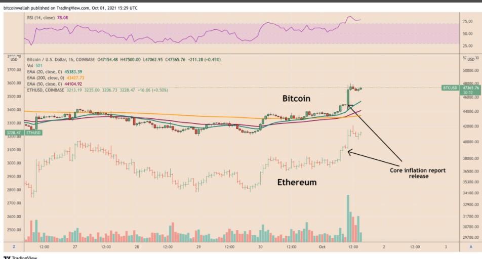 Mối tương quan của Bitcoin và Ethereum