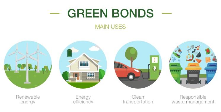 ViMoney-Green Bonds Trái phiếu chính phủ xanh