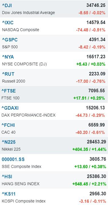 Nhịp điệu thị trường chứng khoán 11/10/2021: Chỉ số tăng liên tục, nhóm ngân hàng dẫn dắt-chi-so-chung-khoan-the-gioi
