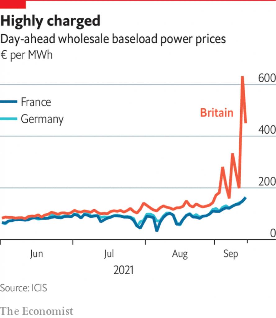Vì sao giá điện ở châu Âu tăng cao kể từ đầu tháng 9?