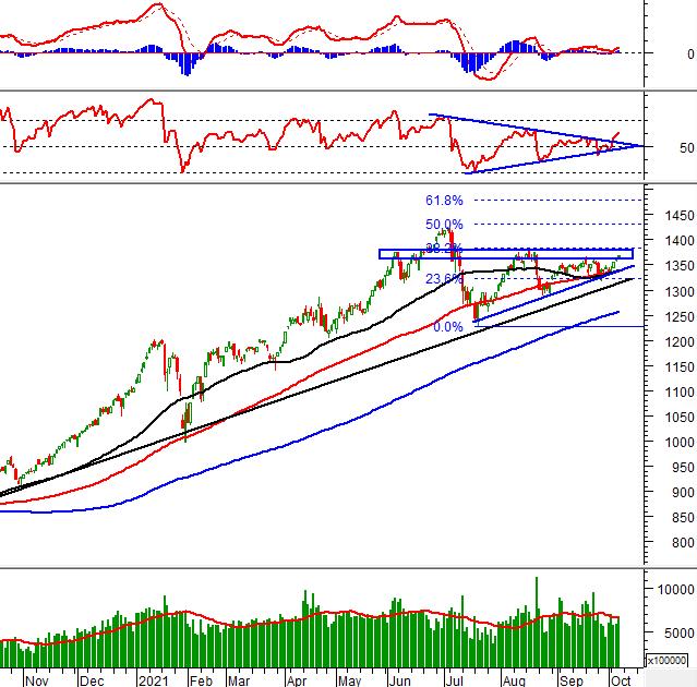 Nhận định thị trường chứng khoán 8/10/2021: Chờ đợi những tín hiệu tích cực hơn