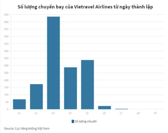 Điểm tin doanh nghiệp: DGW, SMB, VRT Khổ như Vietravel Airlines