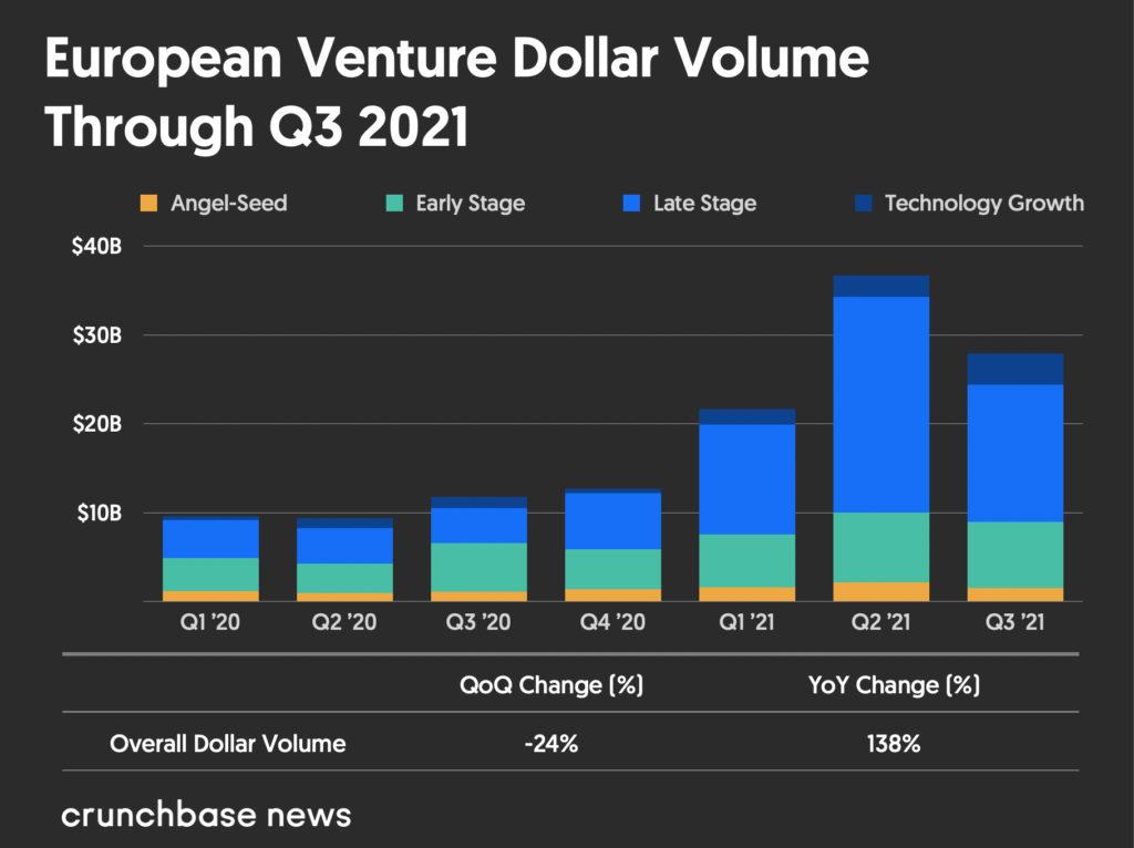 Vốn đầu tư mạo hiểm của Châu Âu vẫn đang trên đà tăng trưởng với nhiều kỳ lân hơn - Giá trị vốn huy động từ Q1 2020 đến Q3 2021