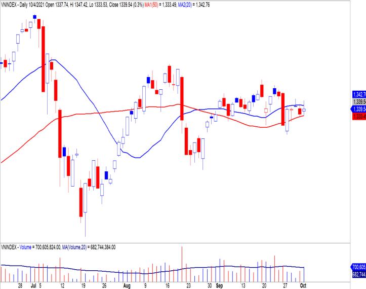 Yuanta: Cổ phiếu sẽ tích cực trong tháng 10, với chỉ số VN Index hướng tới 1380 điểm