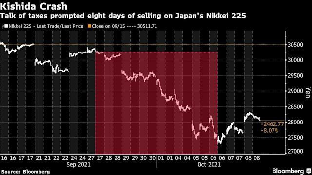 cú sốc Kishida với thị trường chứng khoán Nhật Bản