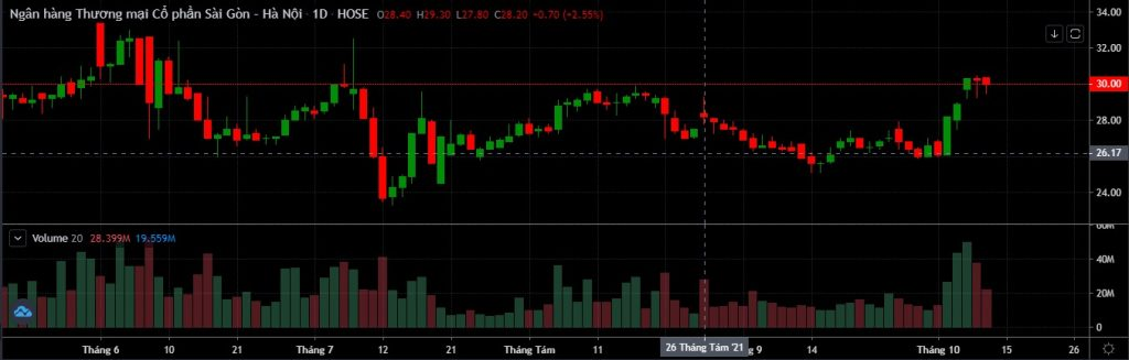 Điểm tin doanh nghiệp 13/10: KSB phát hành 350 tỷ trái phiếu, PV Coating chí cổ tức 10%, SHB lợi nhuận tăng 94%.