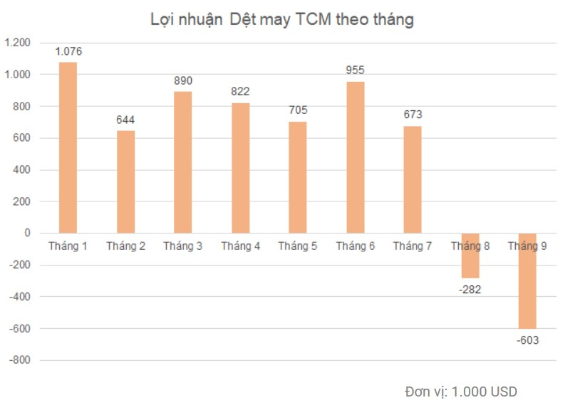 Điểm tin doanh nghiệp 14/10: MDF lãi 66%, TCM ước lỗ 5 tỷ quý III, Kienlongbank báo lãi gấp 6 lần