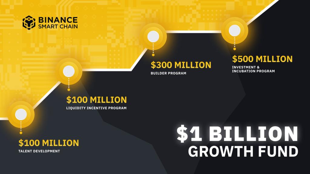 Binance ra mắt quỹ đầu tư 1 tỷ USD để phát triển hệ sinh thái BSC