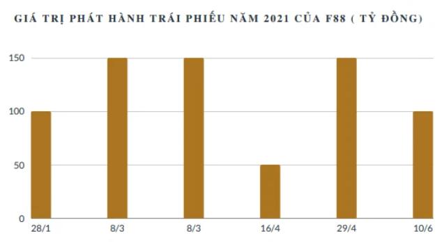 F88 tiếp tục phát hành trái phiếu 100 tỷ đồng