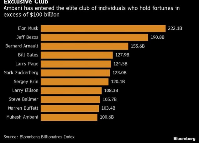 """Mukesh Ambani - Tỷ phú giàu nhất châu Á gia nhập """"câu lạc bộ"""" tài sản 100 tỷ USD"""
