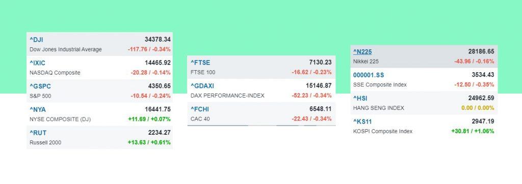 Nhịp điệu thị trường 13/10: Giao dịch thận trọng, thế giằng co quanh ngưỡng 1400 điểm-chỉ số chứng khoán lớn của Mỹ