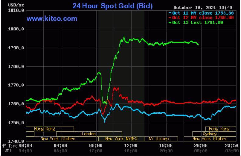 Giá vàng ngày 14/10: Vàng thế giới tăng vọt, sát mốc 1.800 USD/ounce